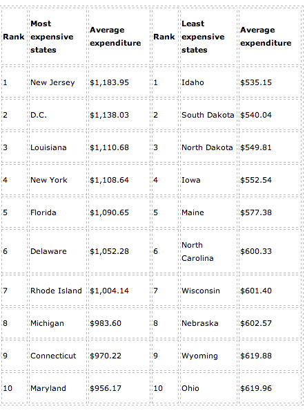 10 Most Expensive and Least Expensive States for Auto Insurance: